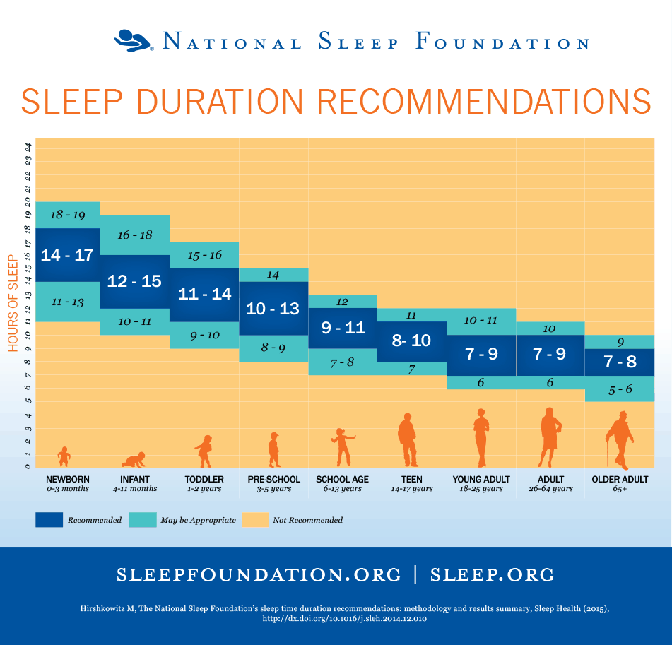 How age affects your sleep